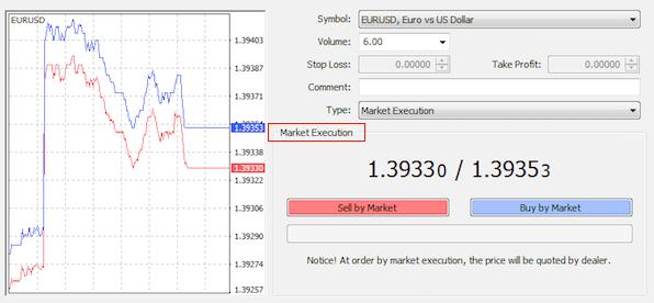 ыночное исполнение (Market Execution) – STP